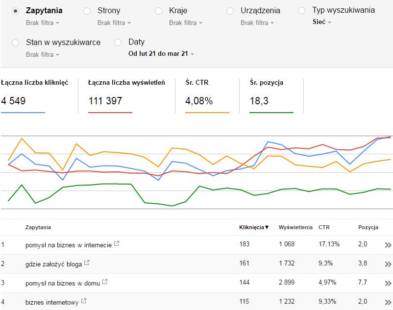 wskaźniki widoczności google search console