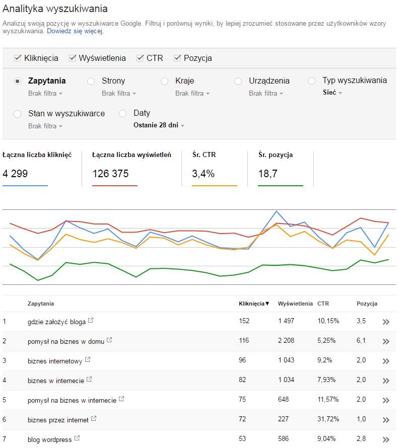 analityka wyszukiwania google search console