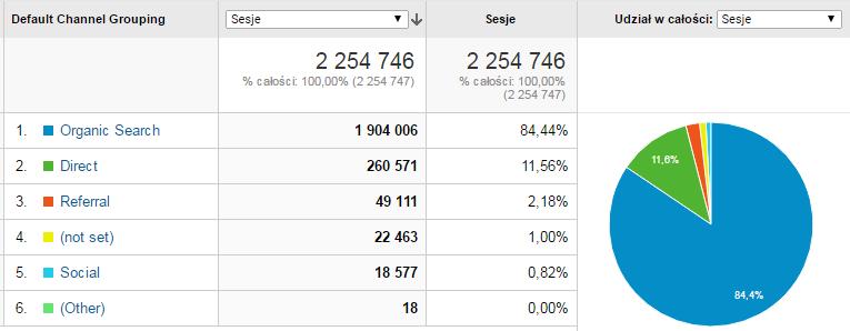 ruch organiczny google na poziomie 84 %