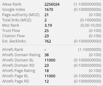 wskaźniki jakości domeny whitepress