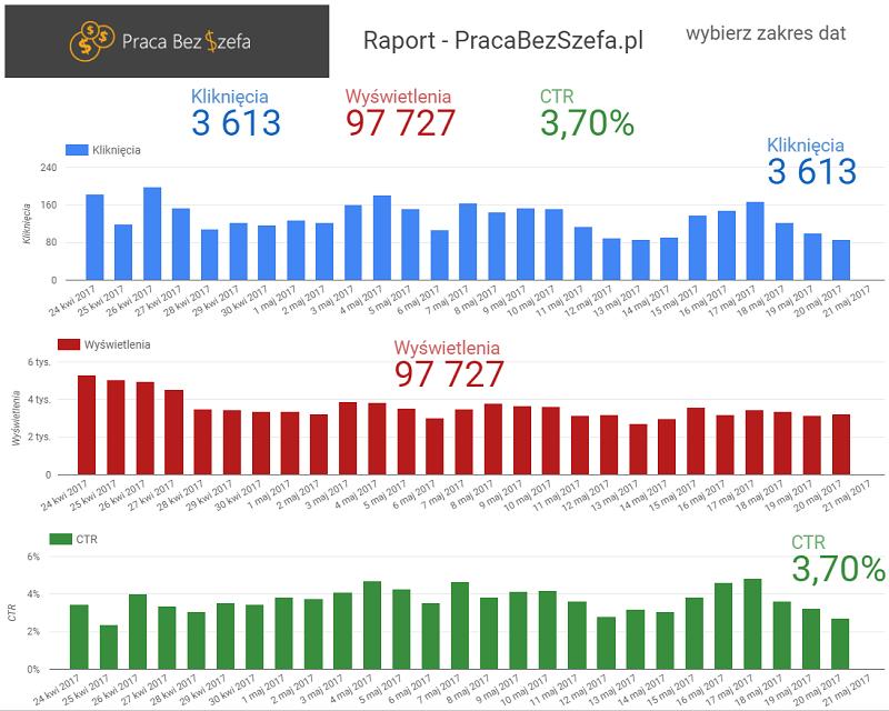 dynamiczny raport google data studio