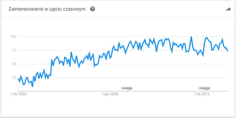 zainteresowanie w ujęciu czasowym google trends