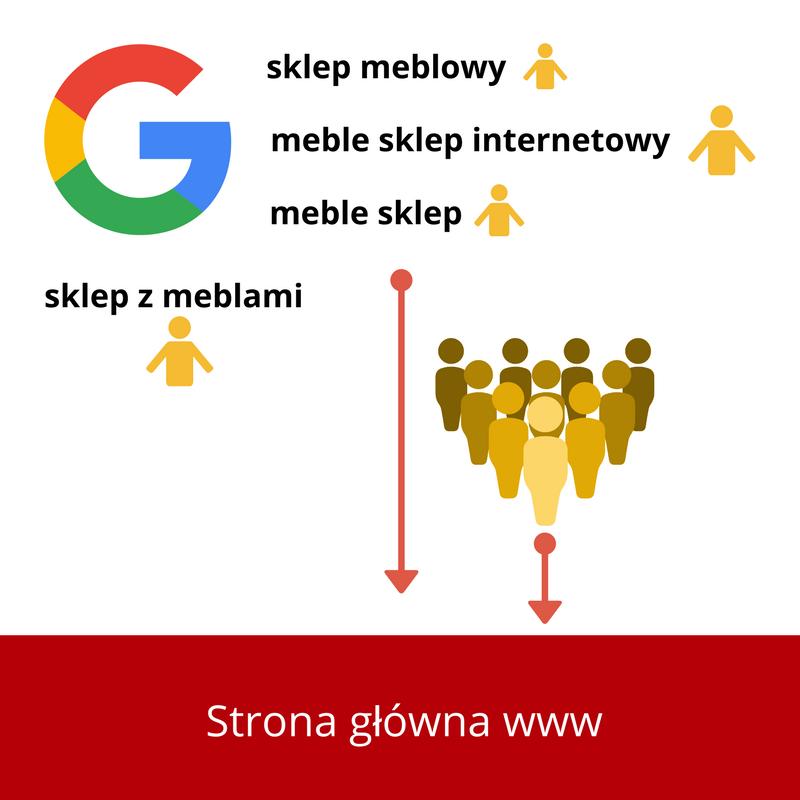 ruch na stronę główną z google
