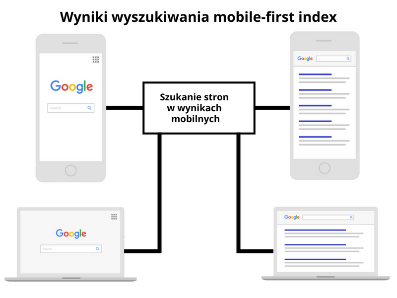 mobile first index schemat