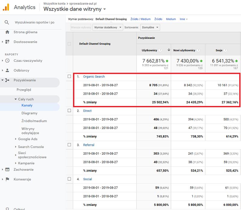 porównanie ruchu organicznego google analytics miesiąc do miesiąca